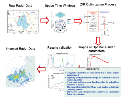 """<img src=""""graphicalAbstract.fw.png"""" alt=""""Raw radar data -> Space-time windows -> Z/R optimization process -> Optimal A and b parameters -> Results validation -> Improved radar data"""""""